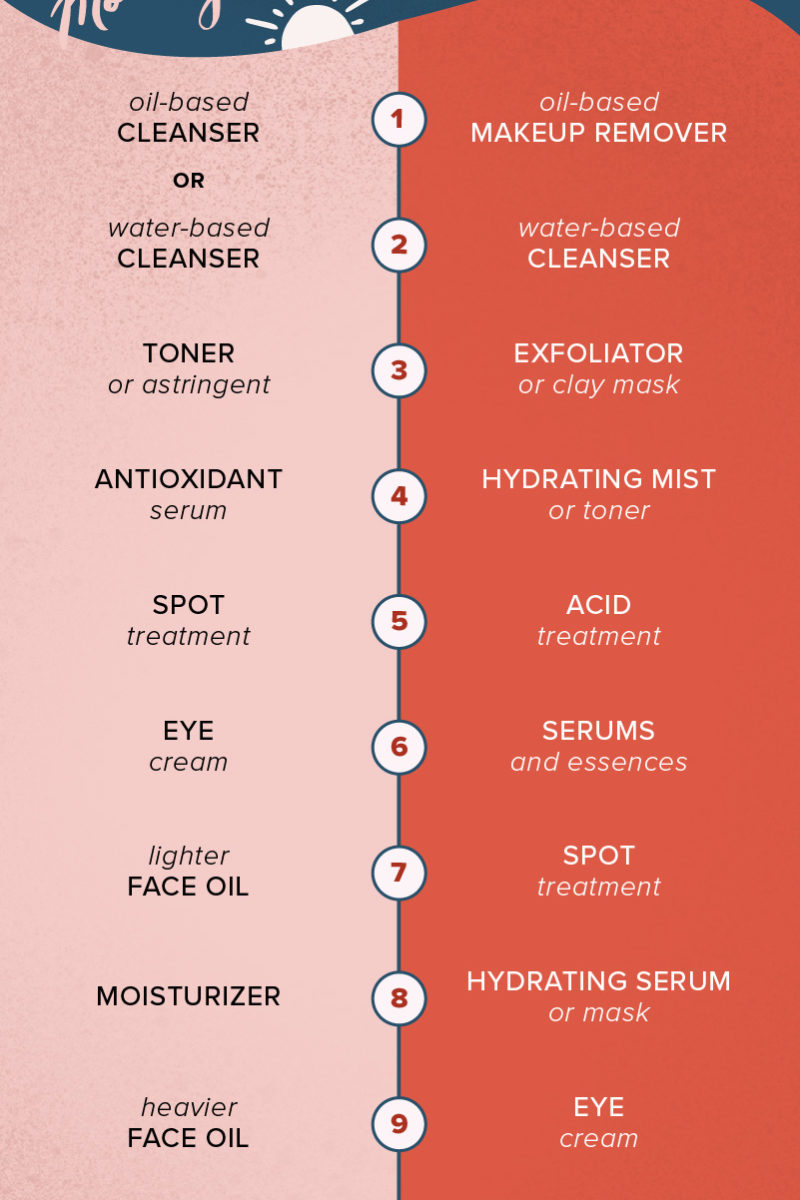 Order of Skin Care: 8 Steps for Morning, Night, Layering Tips, More