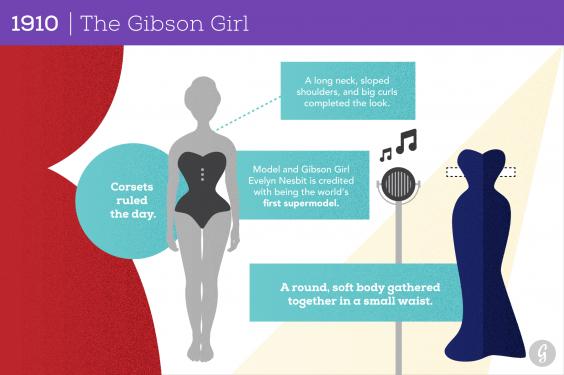 1910: The Gibson Girl