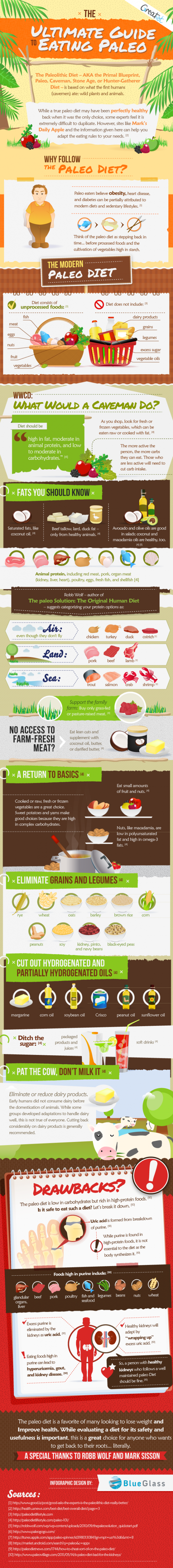 The Ultimate Guide to Eating Paleo