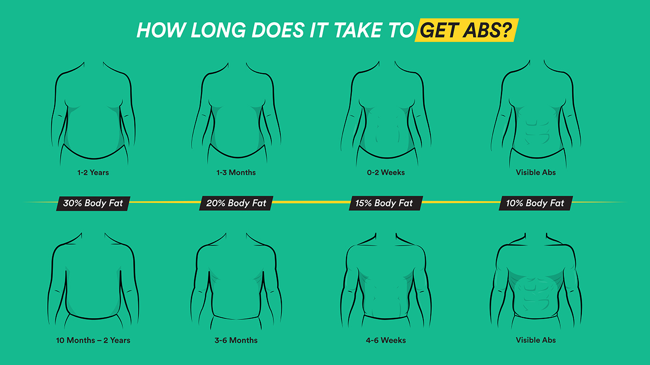 148039 GRT How long does it take to get abs Body 1296x728 1