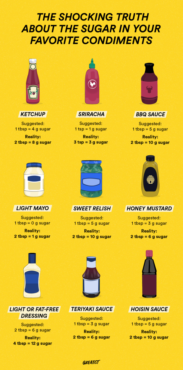 infographic showing how much sugar is in popular condiments